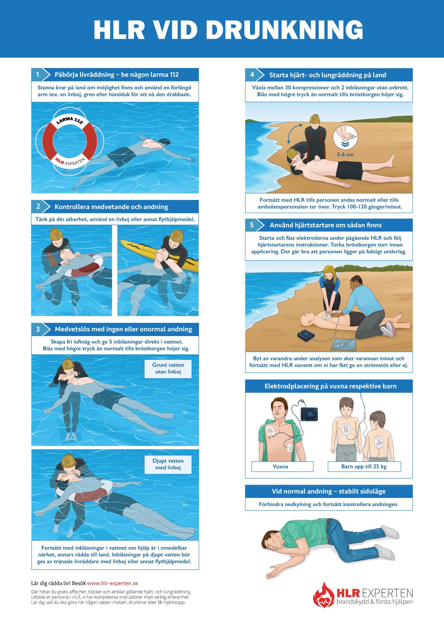HLR affisch - Bilden visar HLR handlingsplan för HLR vid drunkning - Illustration: Wasim Hentati tel. 070-2736853 - HLR Experten