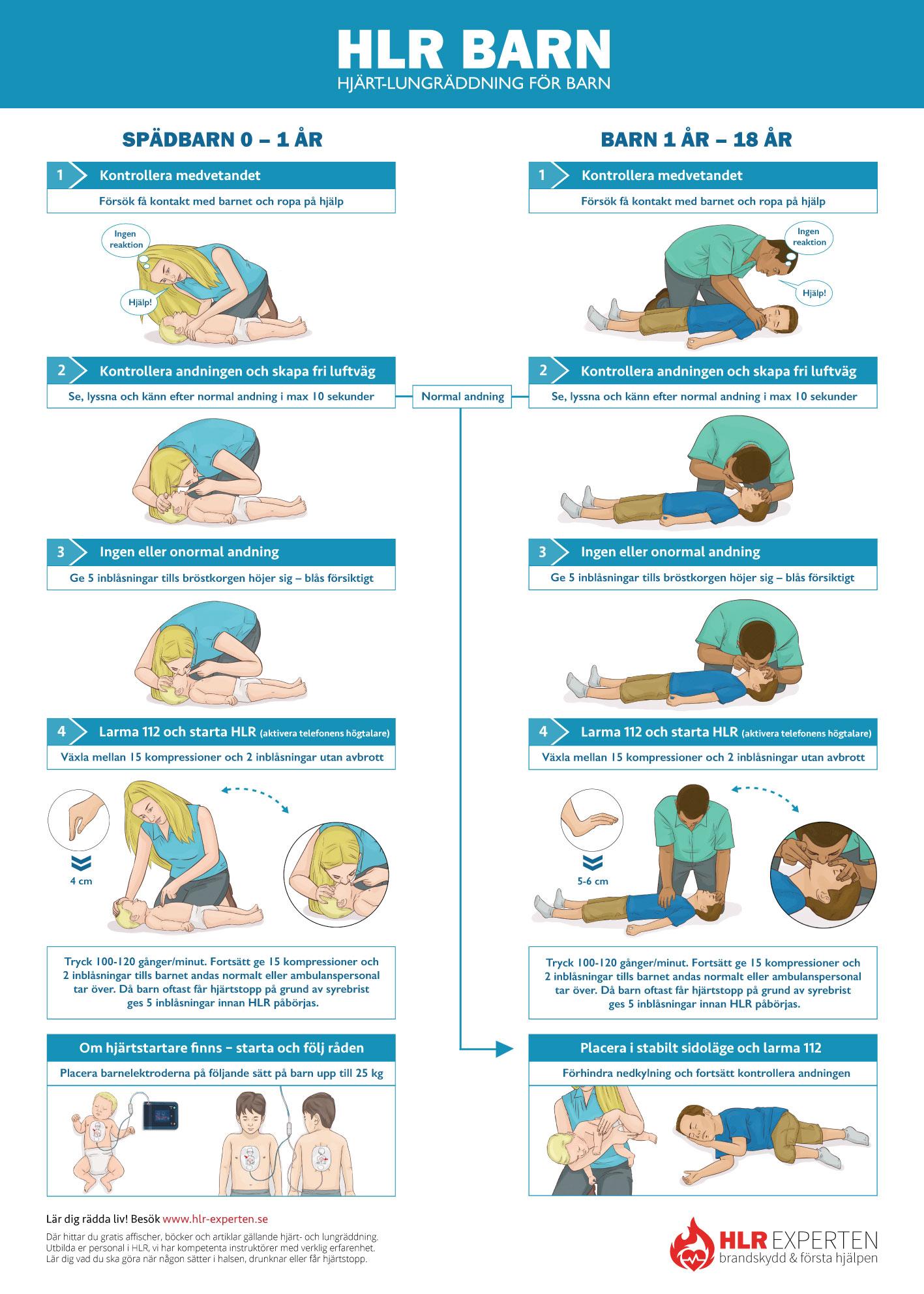 HLR affisch - Bilden visar handlingsplanen för Barn HLR - Illustration: Wasim Hentati tel. 070-2736853 - HLR Experten