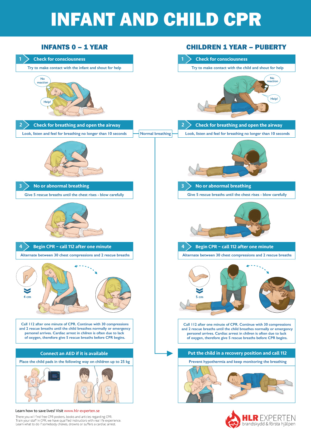 CPR Steps Poster for child and infant. CPR guidelines. How to do CPR?