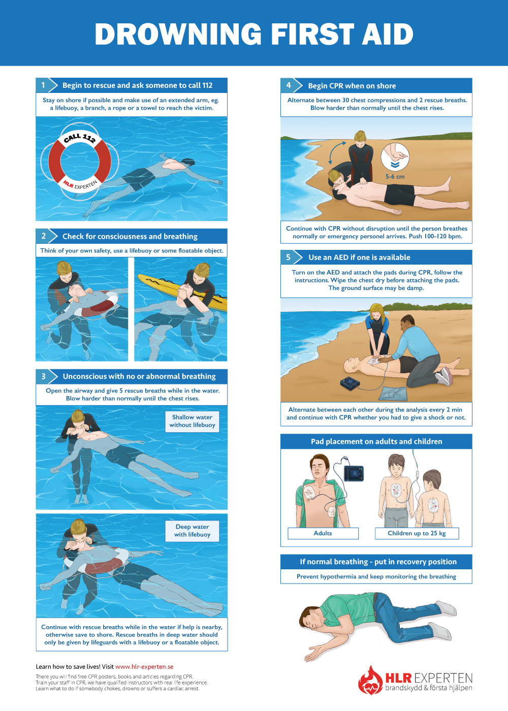 CPR Steps Poster for drowning first aid. CPR guidelines. How to do CPR?